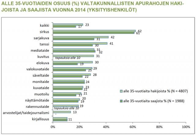Lähde: Paula Karhunen, Taiteen edistämiskeskuksen tuki taiteen edistämiseen 2014