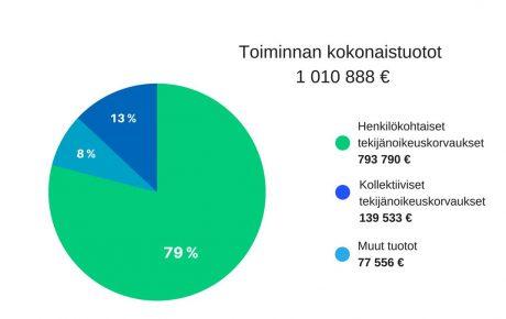 Kuvataiteilijoille ennätysmäärä tekijänoikeuskorvauksia viime vuonna