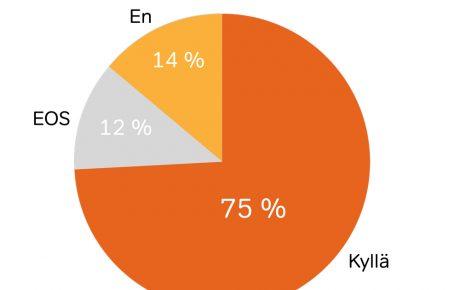 Julkisen taiteen kannatus on kasvanut – nyt 75 prosenttia suomalaisista haluaa taidetta arkeensa