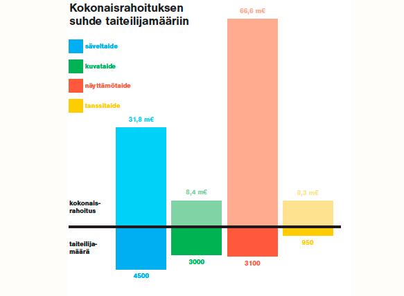 Hannele Romppasen ja Anna Vilkunan selvitys paljastaa, kuinka taiteen tuet jakautuvat.  Kuvataide on samalla tasolla kuin tanssitaide, mutta kuvataiteilijoita on noin 3 000 ja tanssitaiteilijoita tuhatkunta. Grafiikka Heikki Rönkkö.