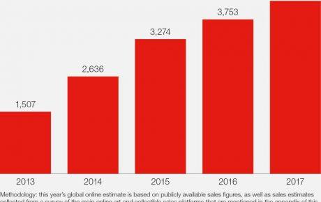 Taiteen verkkokaupan kasvu on vaarassa jäädä junnaamaan